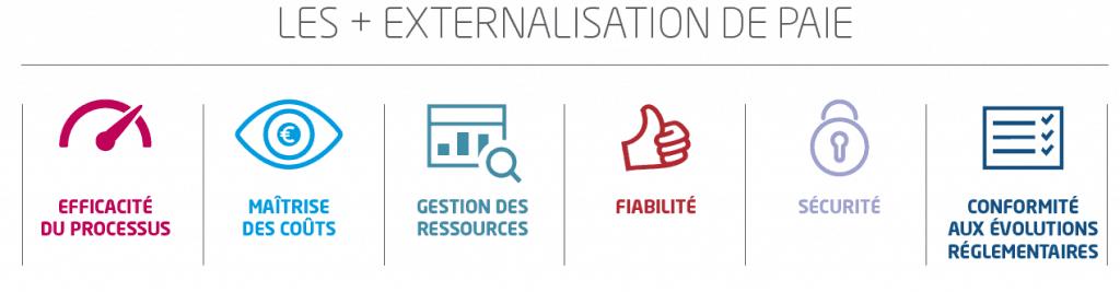 Sigma externalisation rh